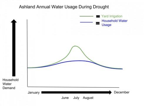 Ashland-Water-Usage-490x360
